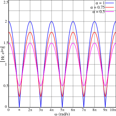 Comb_filter_response_ff_pos.svg.png